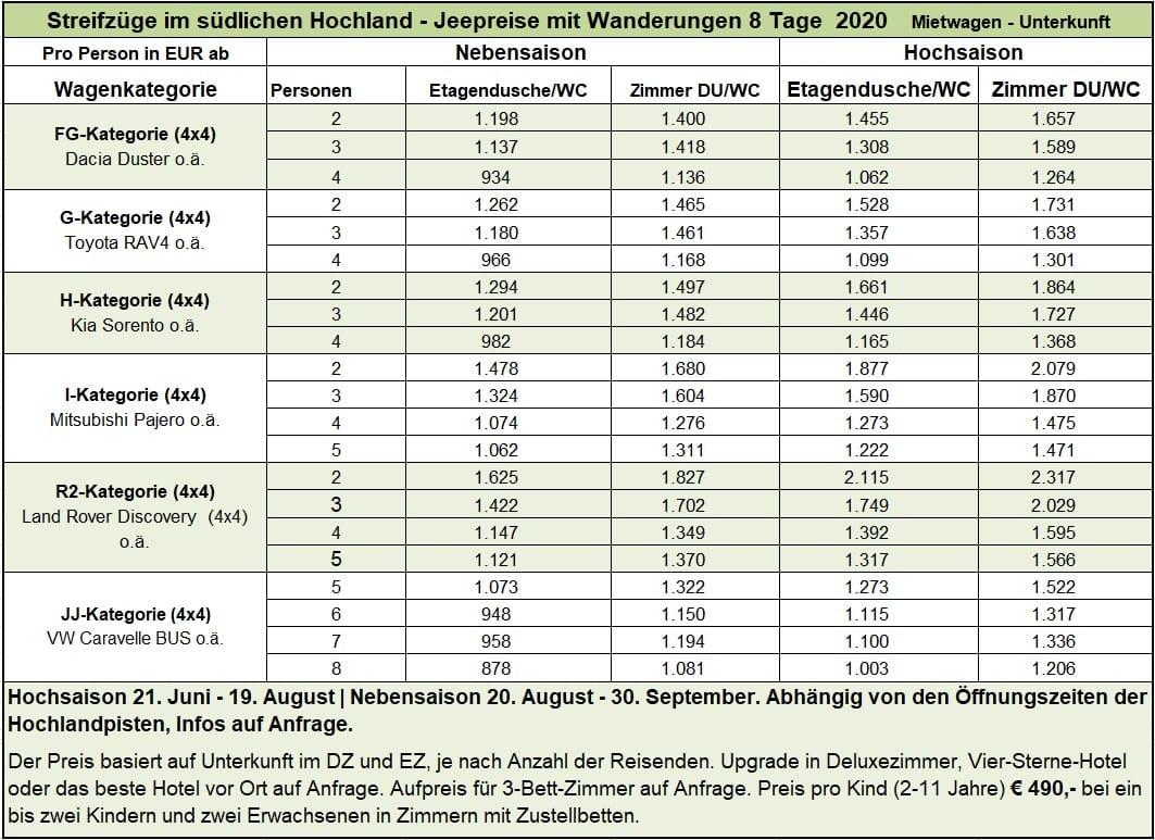 Streifzüge im südlichen Hochland - 8 Tage Jeep 2020