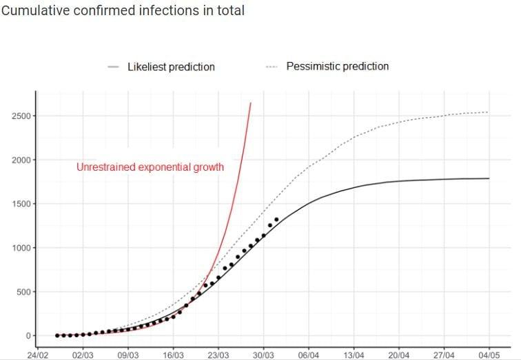 Prediction Modell Covid 19 Háskloi Islands